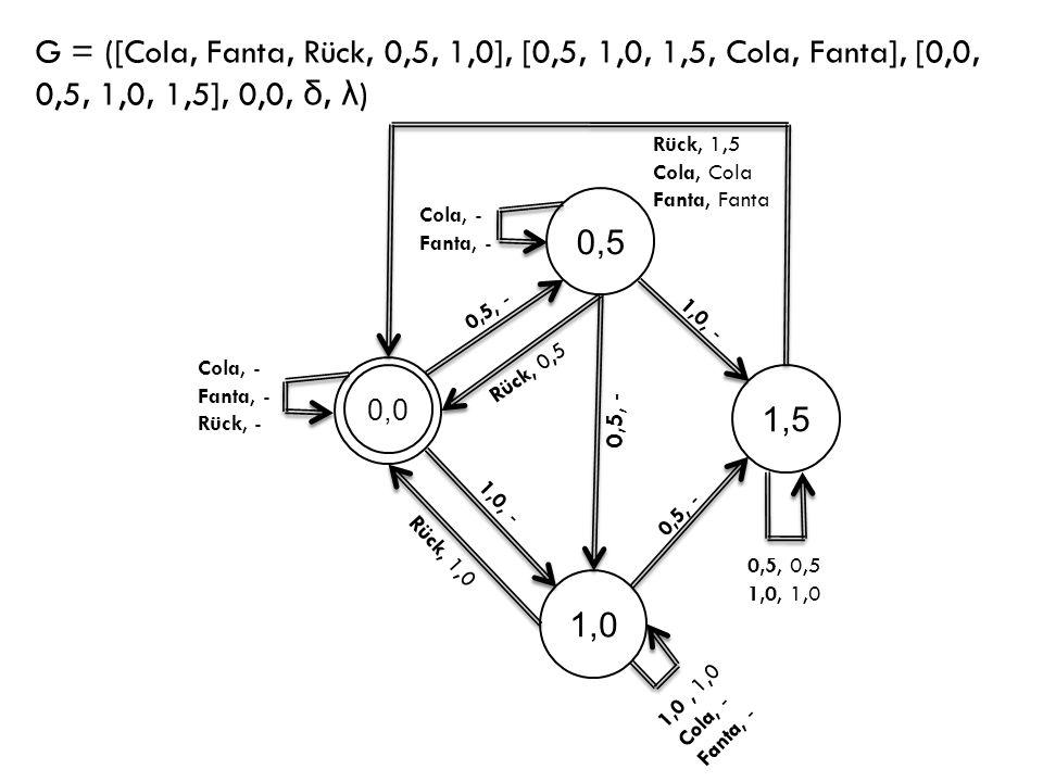 G = ([Cola, Fanta, Rück, 0,5, 1,0], [0,5, 1,0, 1,5, Cola, Fanta], [0,0, 0,5, 1,0, 1,5], 0,0, δ, λ)